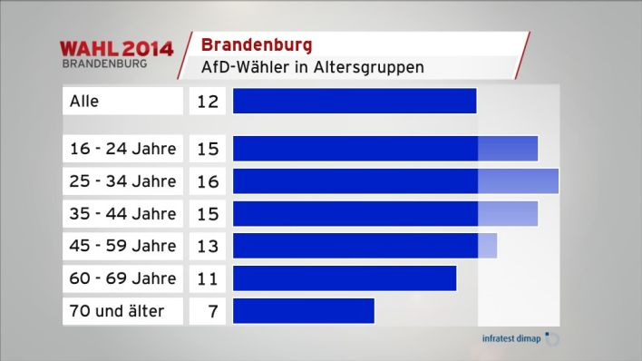 AfD-Wähler in Altersgruppen (Quelle: infratest dimap)