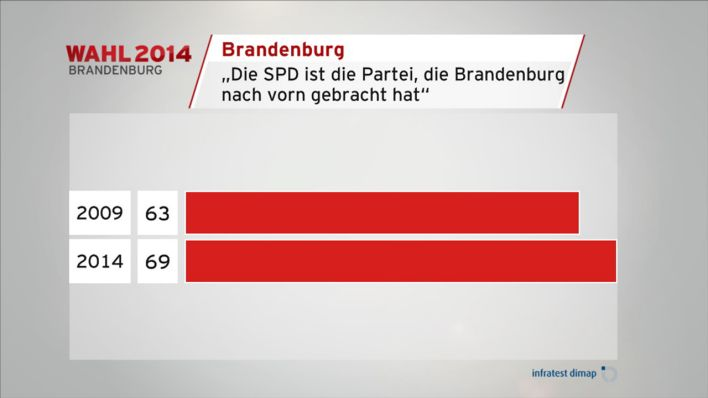 Wahl 2014 Brandenburg: Statement zur SPD (Grafik: infratest dimap)