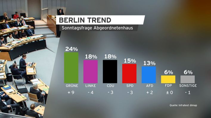 BerlinTREND, Quelle: rbb