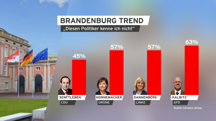 BrandenburgTREND April 2019 Politiker unbekannt