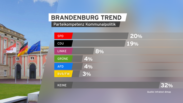 BrandenburgTREND April 2019 Parteienkompetenz