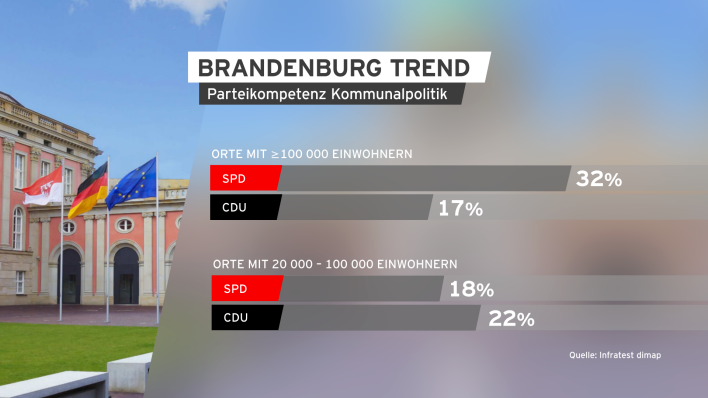 BrandenburgTREND April 2019 Parteienkompetenz 2