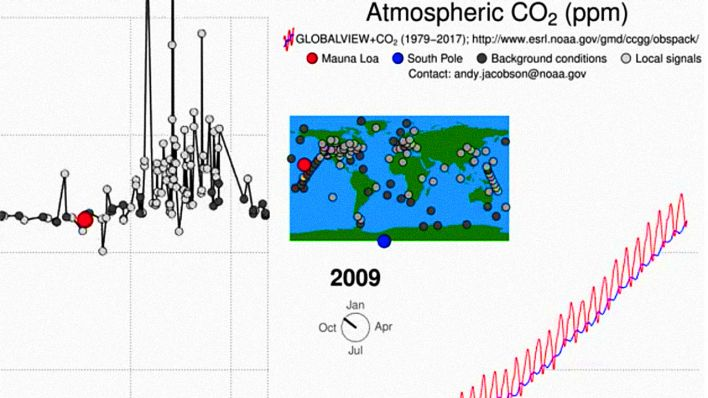 Ausschnitt aus CO2-Video von NOAA's Global Monitoring Division/Andy Jacobson