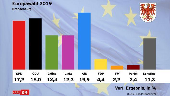 Vorläufiges Endergebnis in Brandenburg (Quelle: Landeswahlleiter)