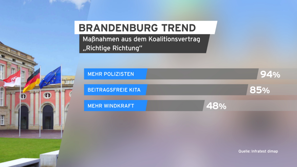 Brandenburg Trend, Massnahmen Koalitionsvertrag. (Quelle: rbb/infratest)