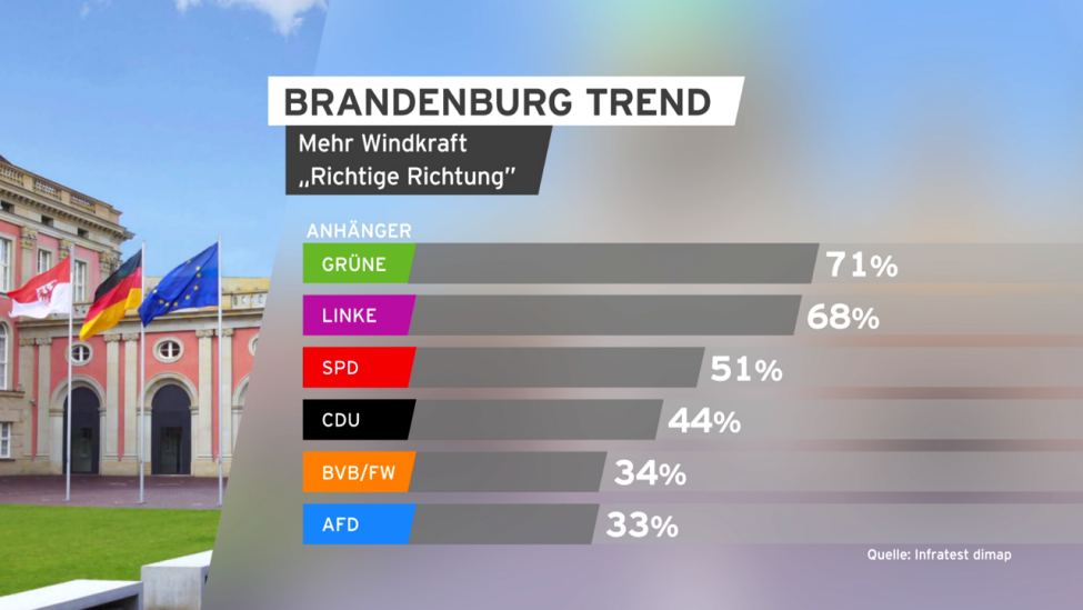 Brandenburg Trend, Windkraft (Quelle: rbb/infratest)