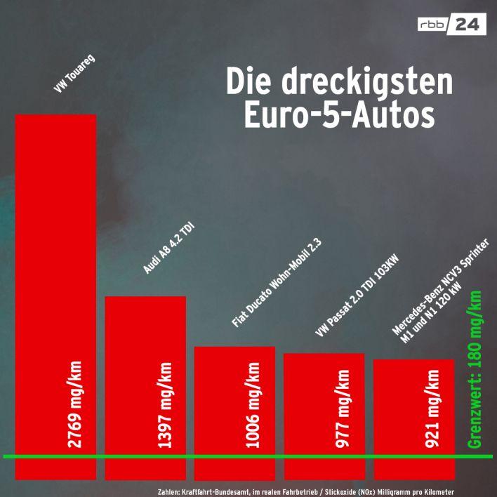 Die dreckigsten Euro-5-Autos