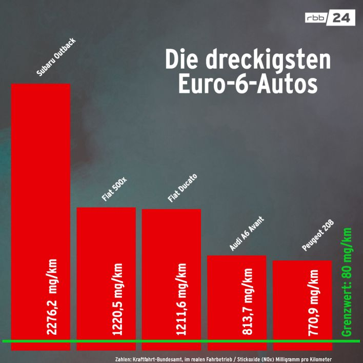 Die dreckigsten Euro-6-Autos