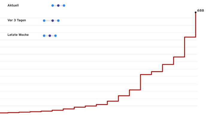 Wie sich die Fallzahlen zum Coronavirus aktuell verändern