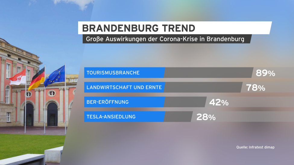 BrandenburgTrend April 2020 (Quelle: rbb)