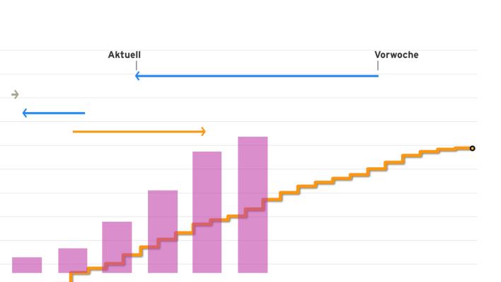 Das sind die aktuellen Fallzahlen in Berlin und Brandenburg