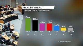 BerlinTrend September 2020, Sontagsfrage (Quelle: rbb/Infratest dimap)